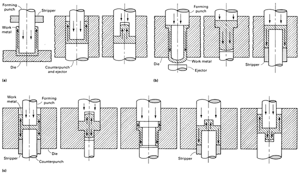 Impact Extrusion – Magnesium Applications Group
